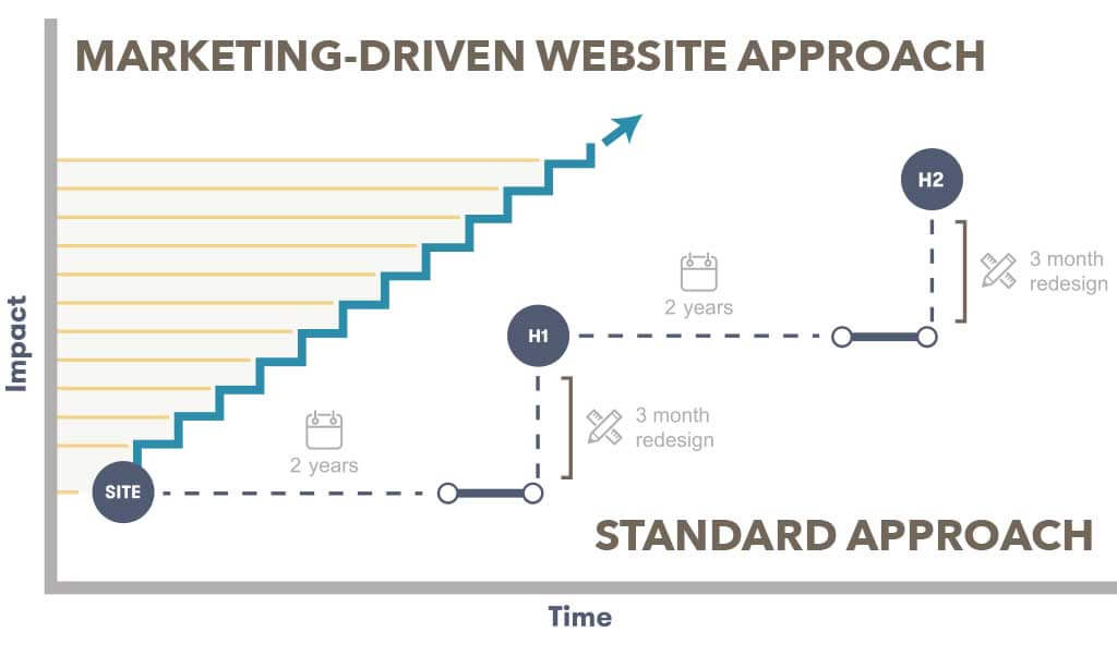 Madden's Marketing-Driven Website philosophy helps our partners optimize their sites.