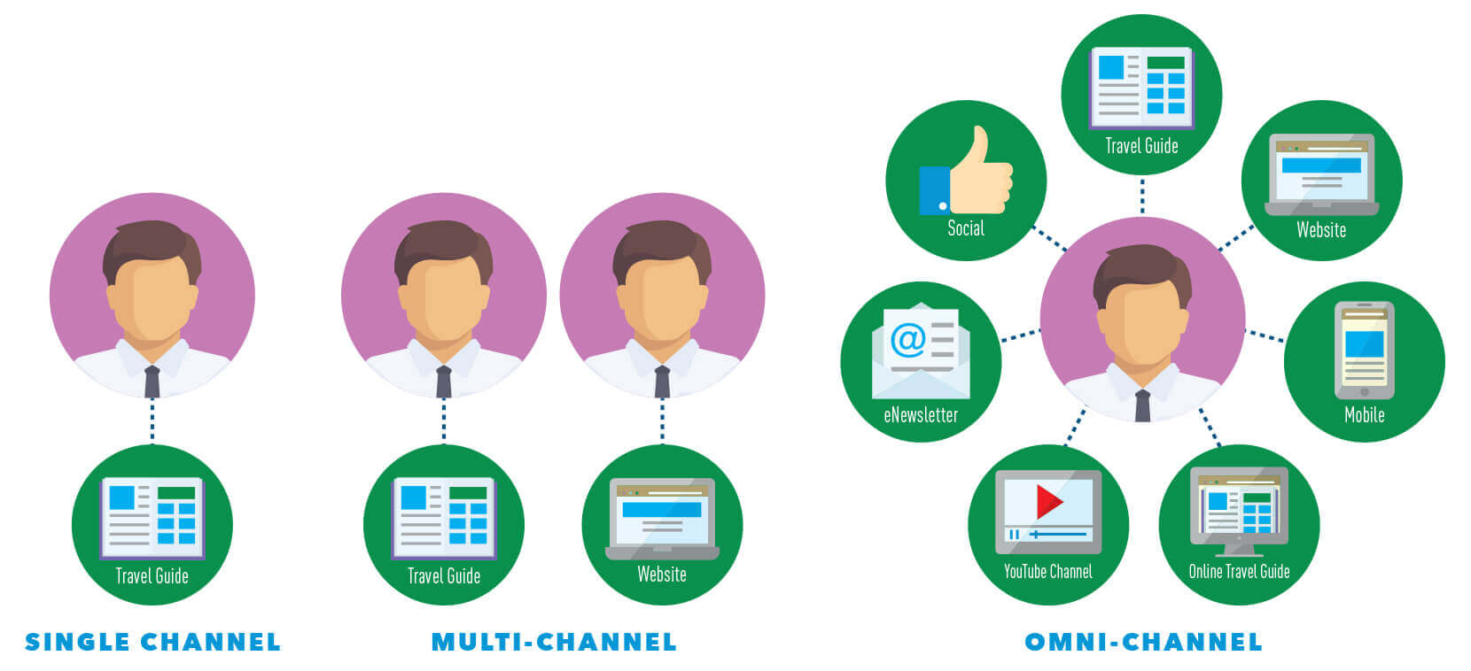Omni-channel Approach