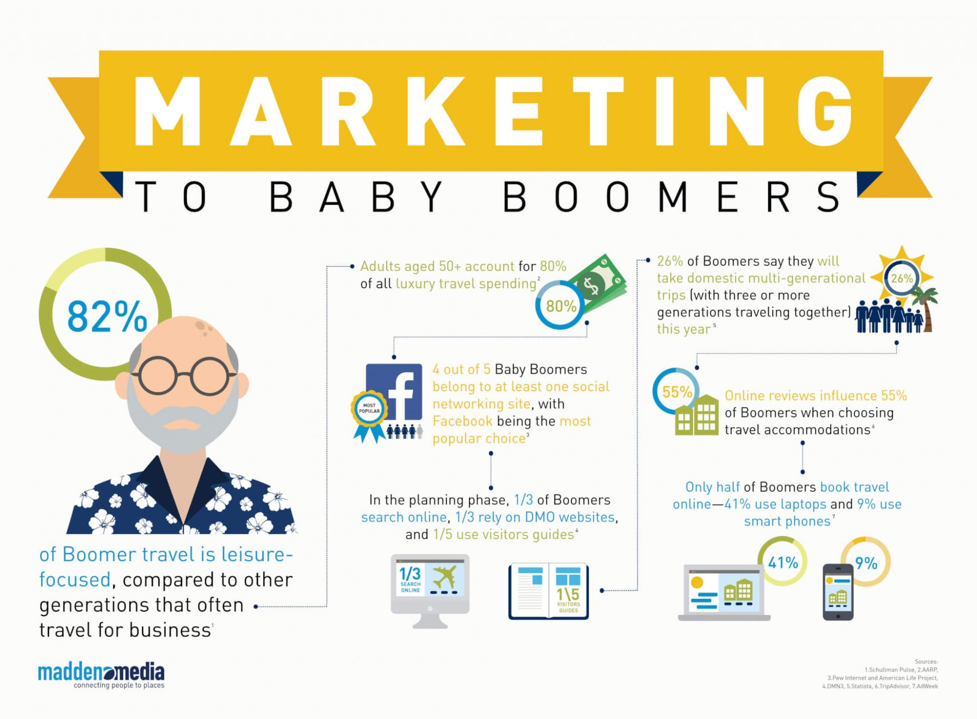 Marketing to the Generations: Baby Boomers | Madden